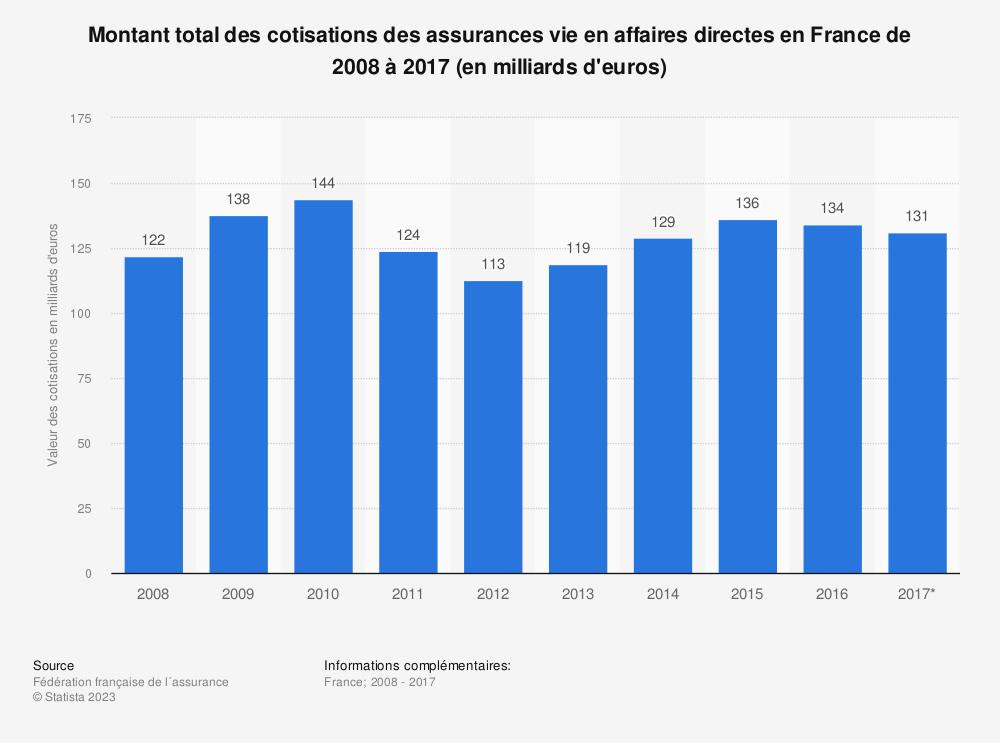 Statistique: Montant total des cotisations des assurances vie en affaires directes en France de 2008 à 2017 (en milliards d'euros) | Statista