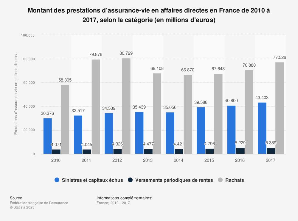 Statistique: Montant des prestations d'assurance-vie en affaires directes en France de 2010 à 2017, selon la catégorie (en millions d'euros) | Statista