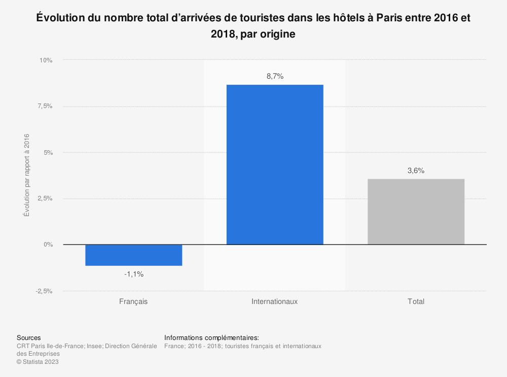 Statistique: Évolution du nombre total d'arrivées de touristes dans les hôtels à Paris entre 2016 et 2018, par origine | Statista