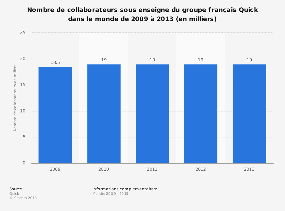 Statistique: Nombre de collaborateurs sous enseigne du groupe français Quick dans le monde de 2009 à 2013 (en milliers) | Statista