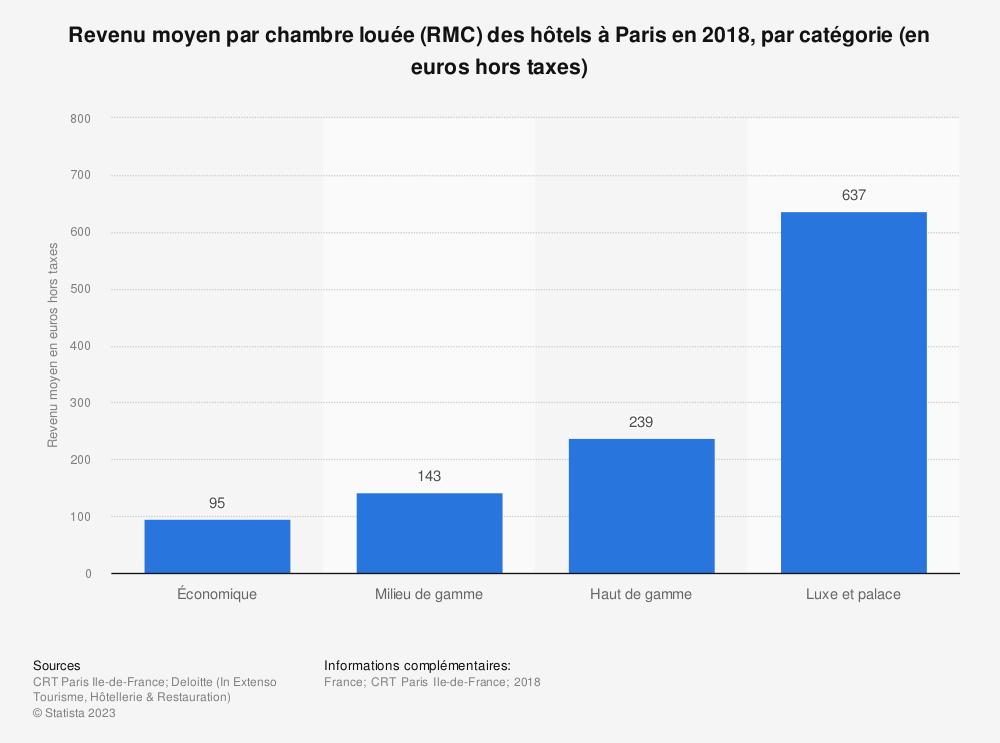 Statistique: Revenu moyen par chambre louée (RMC) des hôtels à Paris en 2018, par catégorie (en euros hors taxes) | Statista