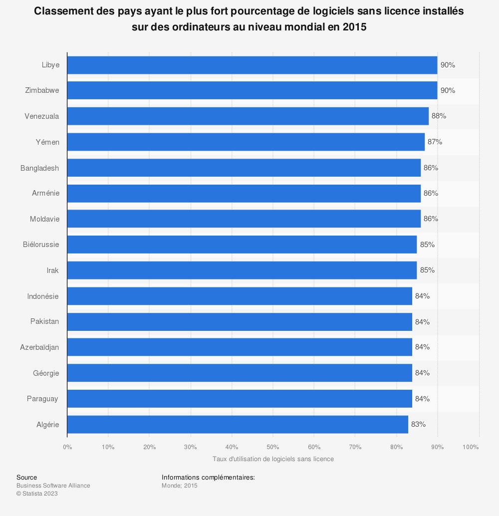 Statistique: Classement des pays ayant le plus fort pourcentage de logiciels sans licence installés sur des ordinateurs au niveau mondial en 2015 | Statista