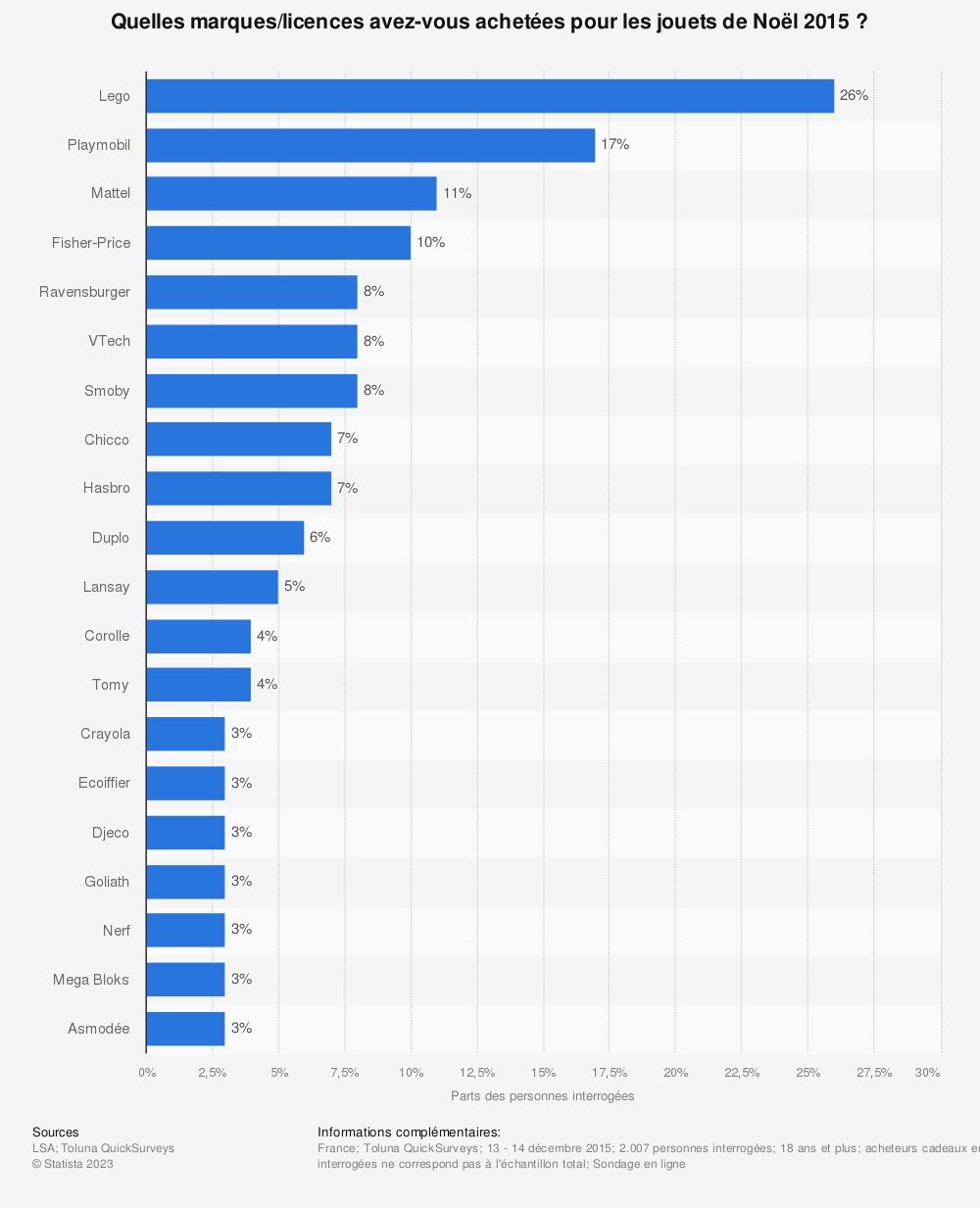 Statistique: Quelles marques/licences avez-vous achetées pour les jouets de Noël 2015 ? | Statista