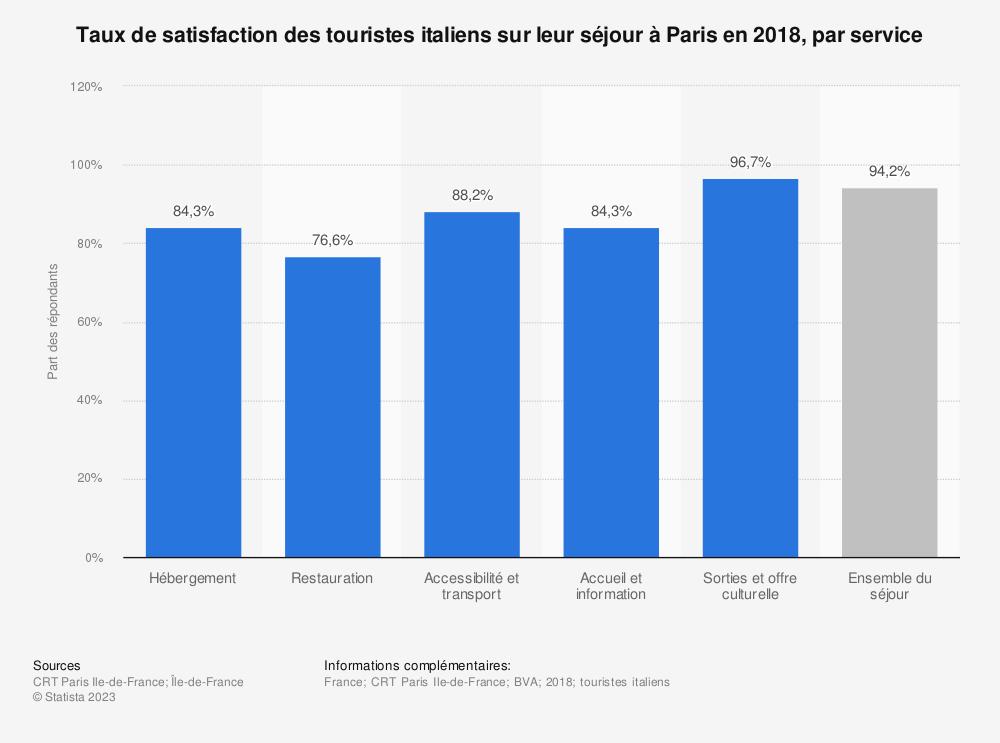 Statistique: Taux de satisfaction des touristes italiens sur leur séjour à Paris en 2018, par service  | Statista