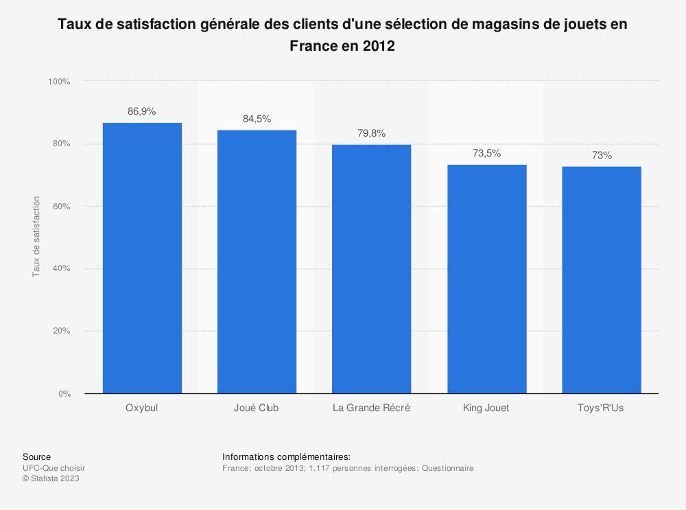 Statistique: Taux de satisfaction générale des clients d'une sélection de magasins de jouets en France en 2012 | Statista