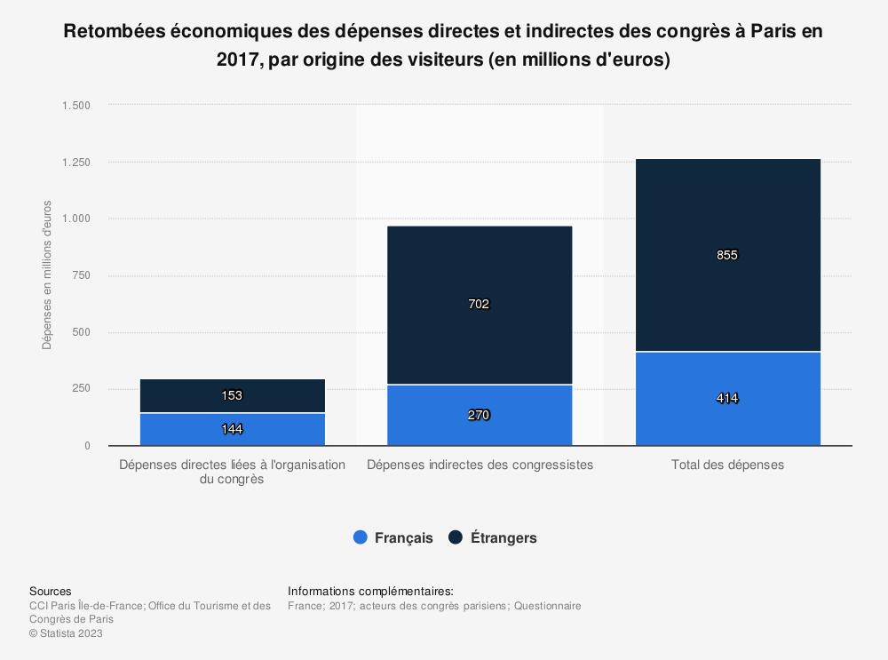 Statistique: Retombées économiques des dépenses directes et indirectes des congrès à Paris en 2017, par origine des visiteurs (en millions d'euros) | Statista