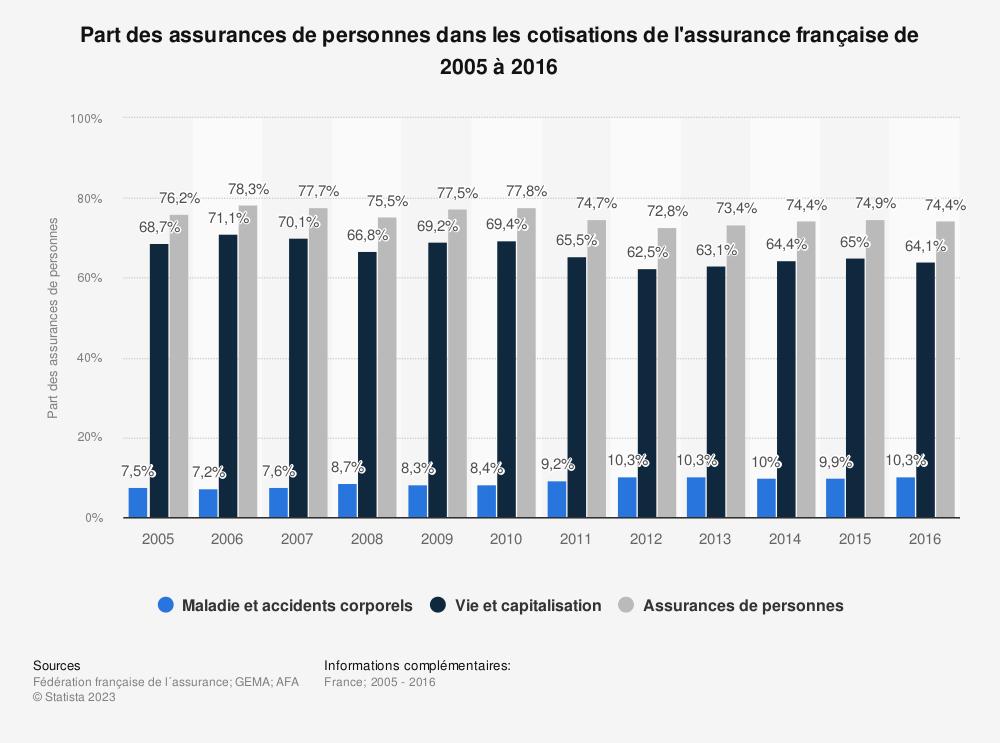 Statistique: Part des assurances de personnes dans les cotisations de l'assurance française de 2005 à 2016 | Statista