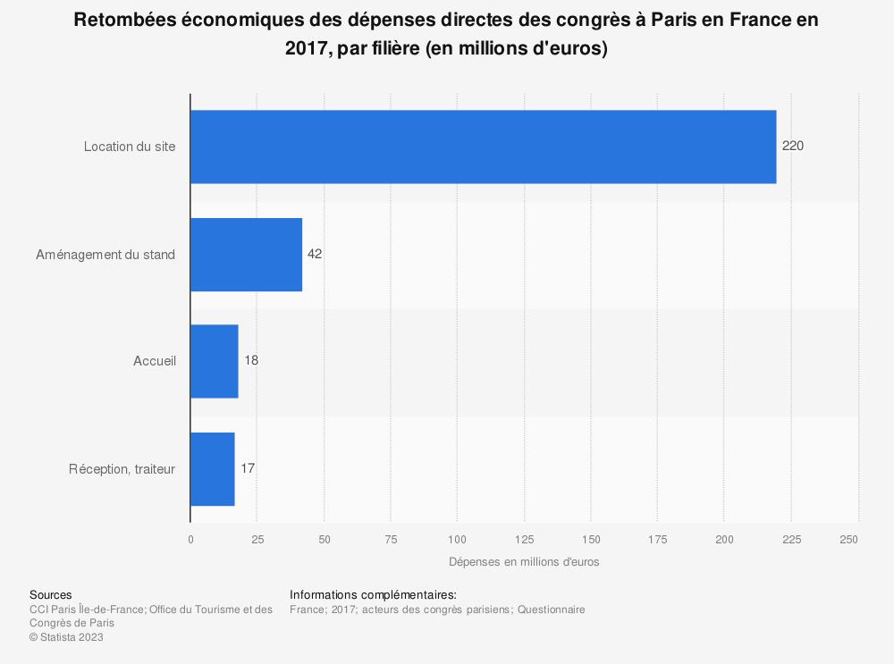 Statistique: Retombées économiques des dépenses directes des congrès à Paris en France en 2017, par filière (en millions d'euros) | Statista
