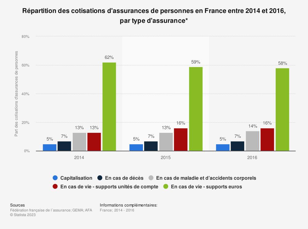 Statistique: Répartition des cotisations d'assurances de personnes en France entre 2014 et 2016, par type d'assurance* | Statista