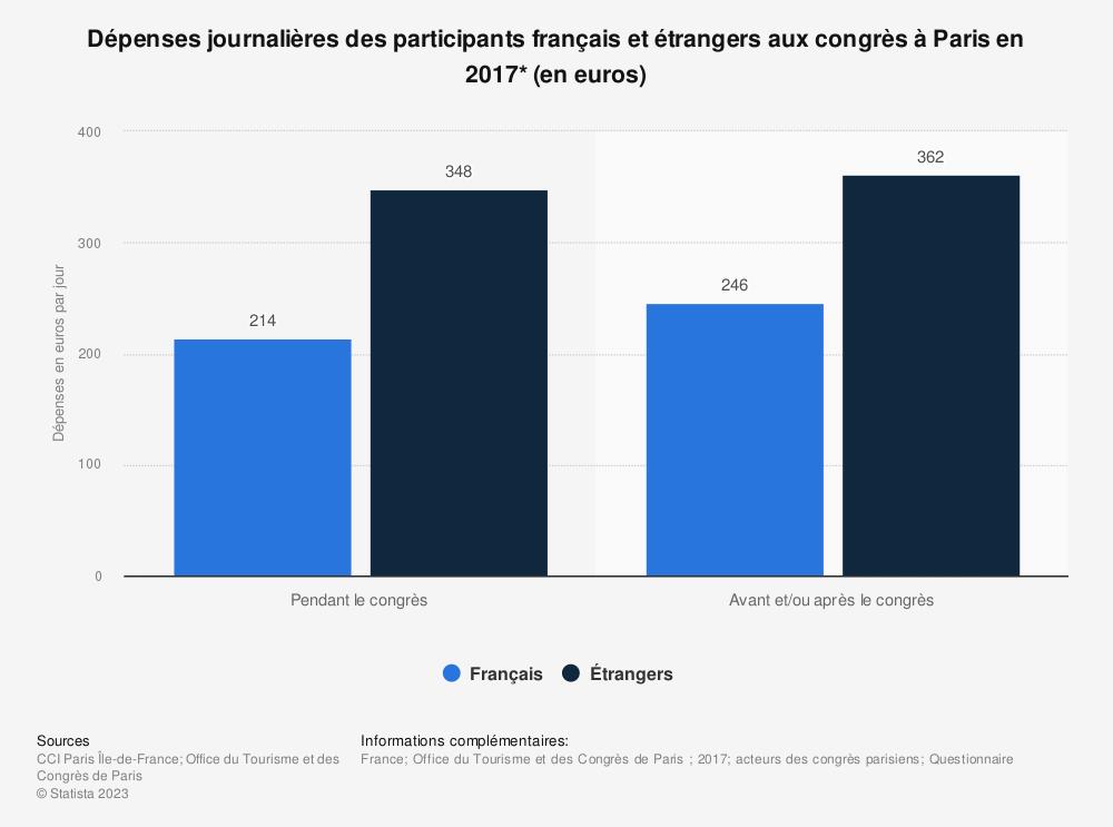 Statistique: Dépenses journalières des participants français et étrangers aux congrès à Paris en 2017* (en euros) | Statista