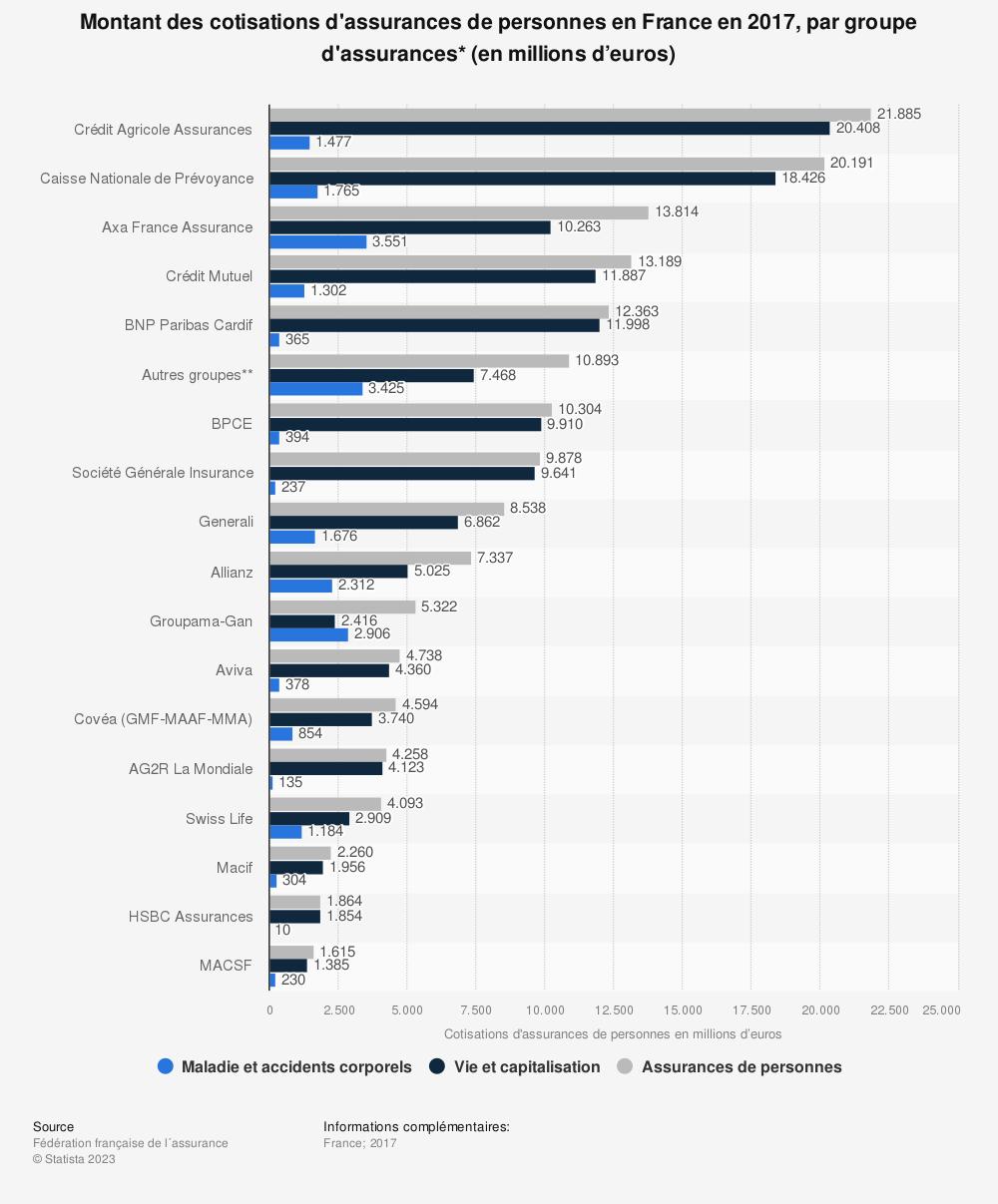 Statistique: Montant des cotisations d'assurances de personnes en France en 2017, par groupe d'assurances* (en millions d'euros) | Statista