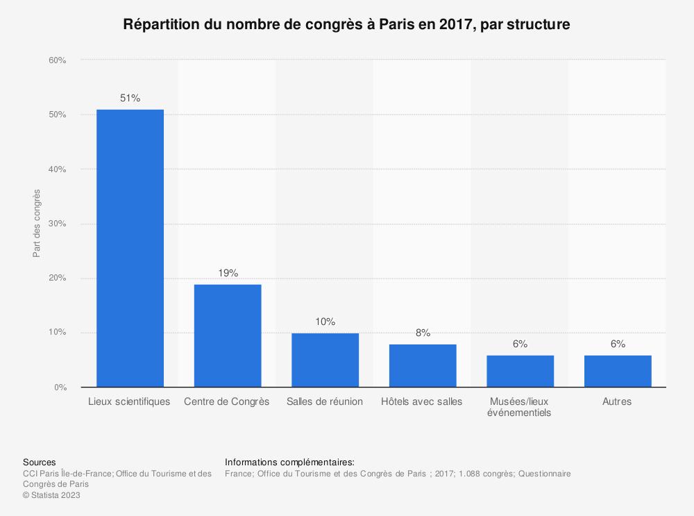 Statistique: Répartition du nombre de congrès à Paris en 2017, par structure | Statista