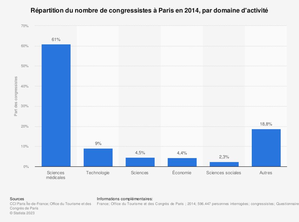 Statistique: Répartition du nombre de congressistes à Paris en 2014, par domaine d'activité | Statista
