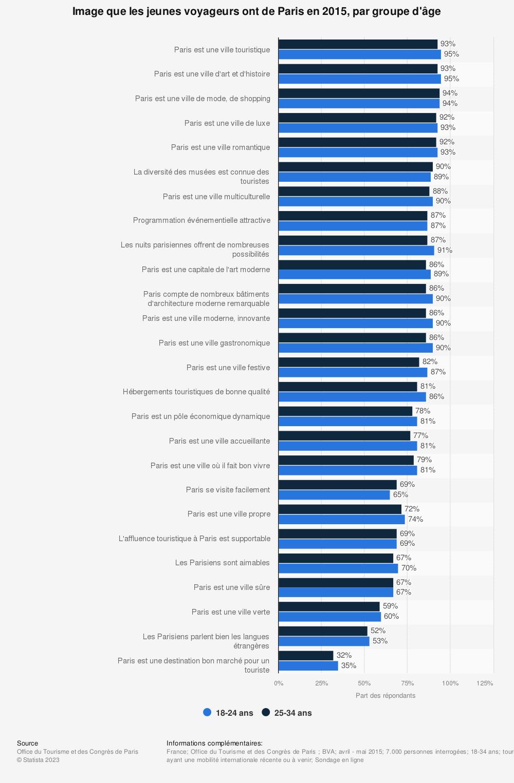 Statistique: Image que les jeunes voyageurs ont de Paris en 2015, par groupe d'âge | Statista