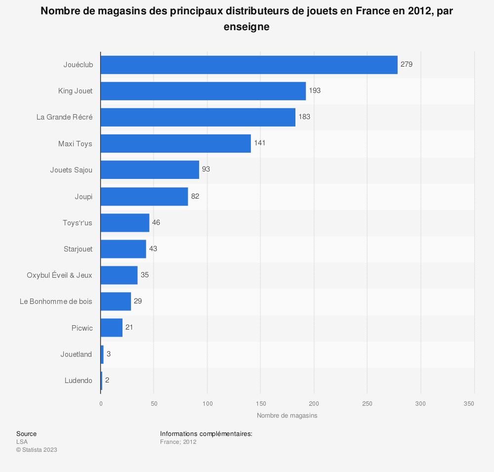 Statistique: Nombre de magasins des principaux distributeurs de jouets en France en 2012, par enseigne | Statista