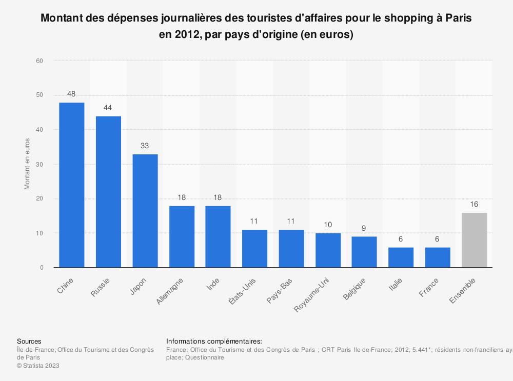 Statistique: Montant des dépenses journalières des touristes d'affaires pour le shopping à Paris en 2012, par pays d'origine (en euros) | Statista