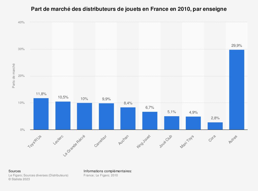 Statistique: Part de marché des distributeurs de jouets en France en 2010, par enseigne | Statista