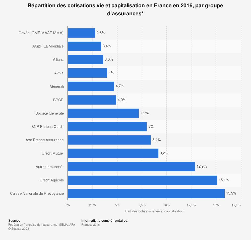Statistique: Répartition des cotisations vie et capitalisation en France en 2016, par groupe d'assurances* | Statista