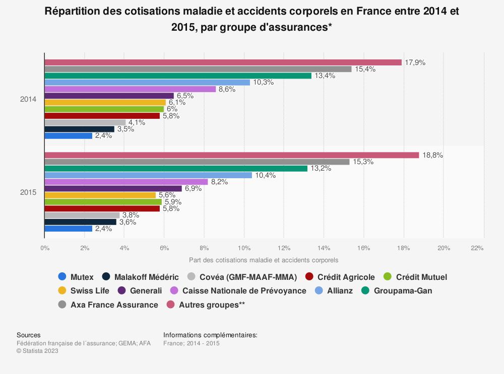 Statistique: Répartition des cotisations maladie et accidents corporels en France entre 2014 et 2015, par groupe d'assurances* | Statista