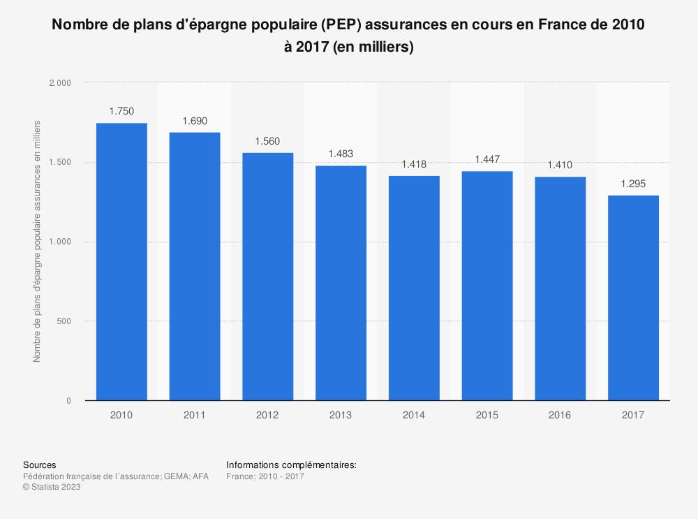 Statistique: Nombre de plans d'épargne populaire (PEP) assurances en cours en France de 2010 à 2017 (en milliers) | Statista