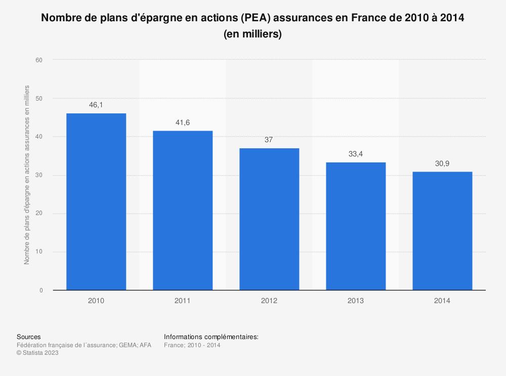 Statistique: Nombre de plans d'épargne en actions (PEA) assurances en France de 2010 à 2014 (en milliers) | Statista