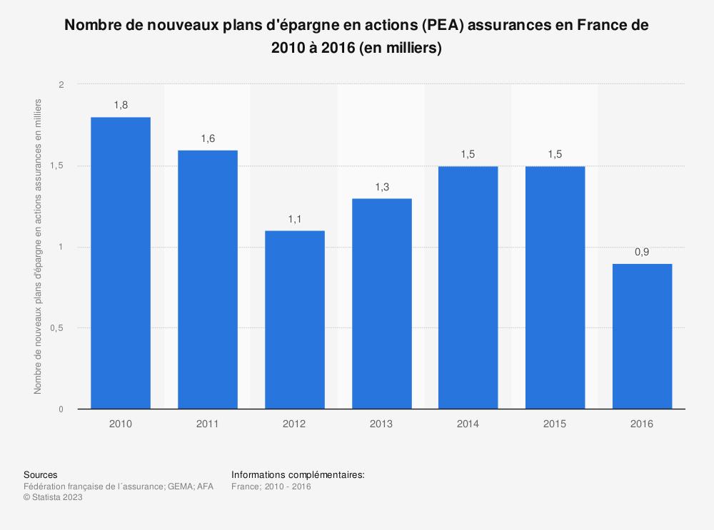 Statistique: Nombre de nouveaux plans d'épargne en actions (PEA) assurances en France de 2010 à 2016 (en milliers) | Statista
