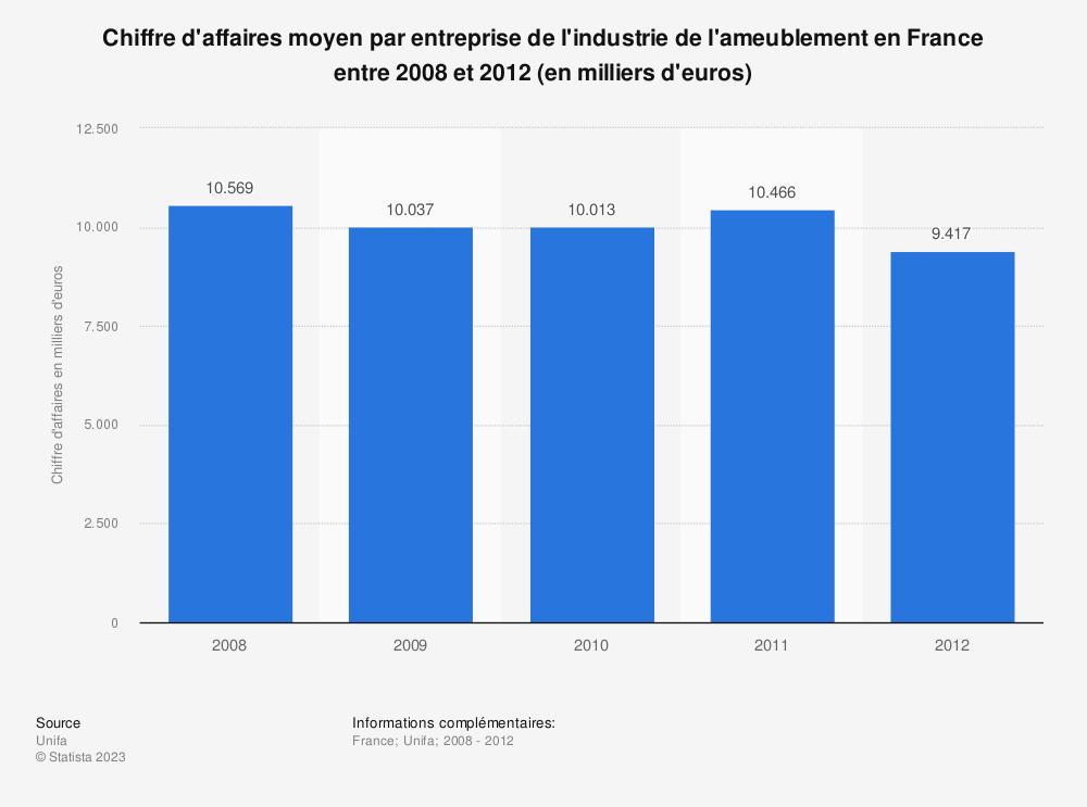 Statistique: Chiffre d'affaires moyen par entreprise de l'industrie de l'ameublement en France entre 2008 et 2012 (en milliers d'euros) | Statista