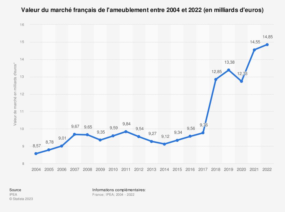 Statistique: Valeur du marché du mobilier français entre 2004 et 2017 (en milliards d'euros) | Statista