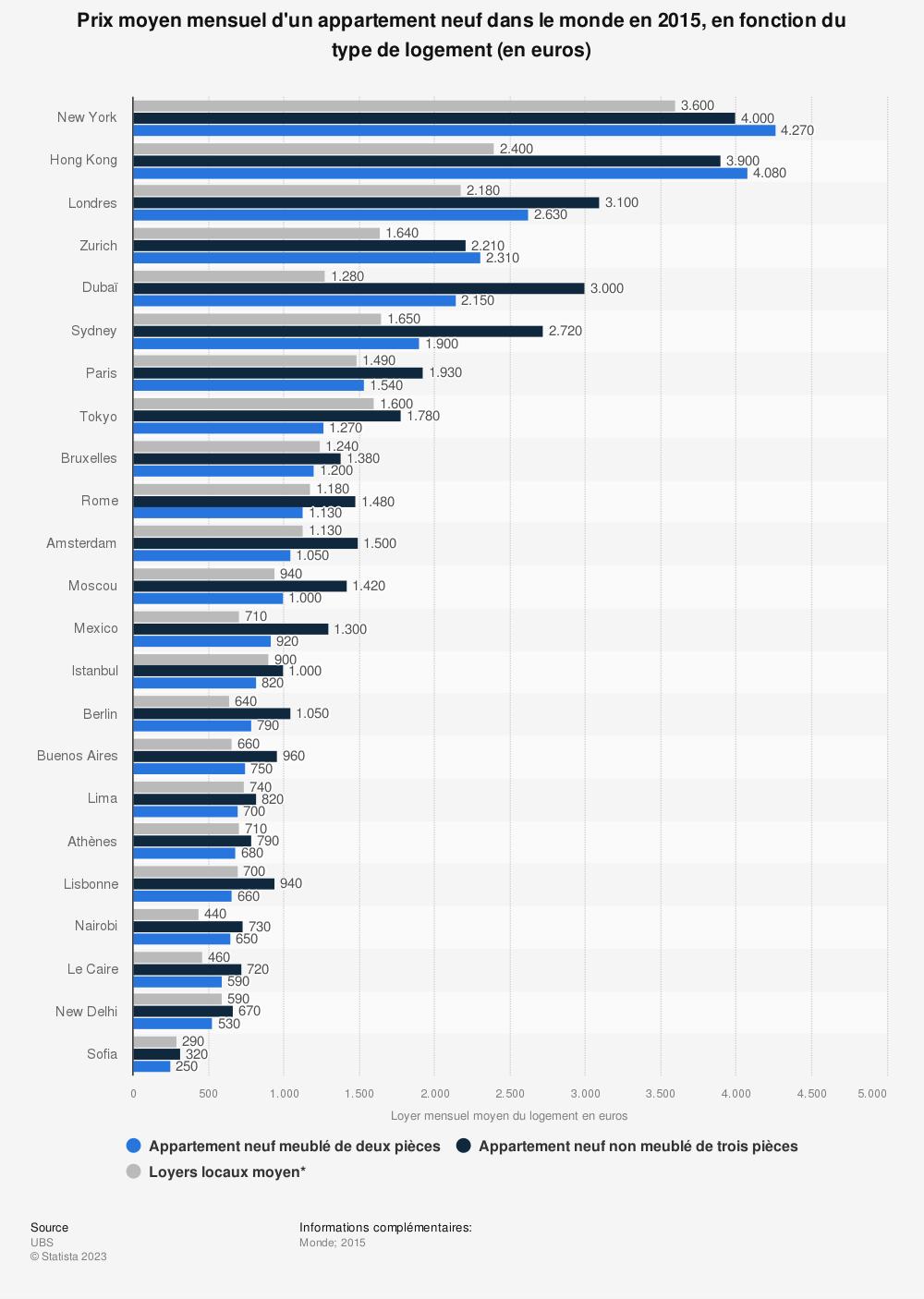 Statistique: Prix moyen mensuel d'un appartement neuf dans le monde en 2015, en fonction du type de logement (en euros) | Statista