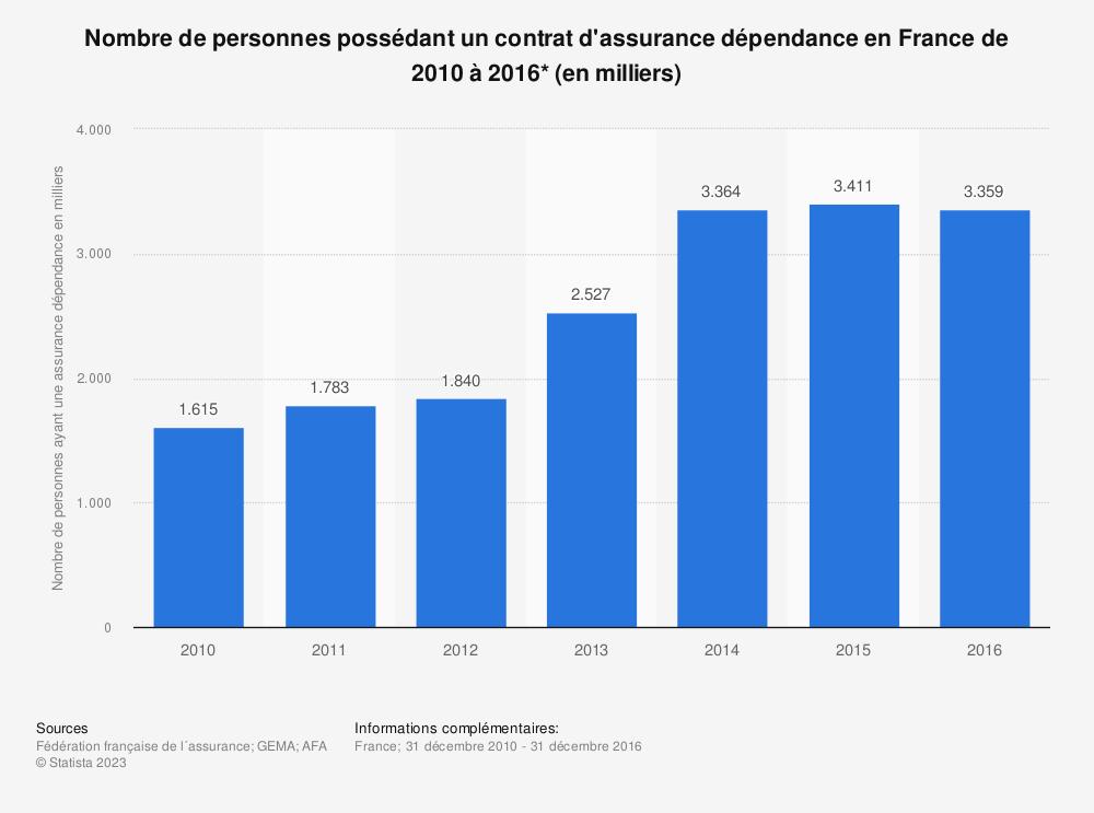 Statistique: Nombre de personnes possédant un contrat d'assurance dépendance en France de 2010 à 2016* (en milliers) | Statista
