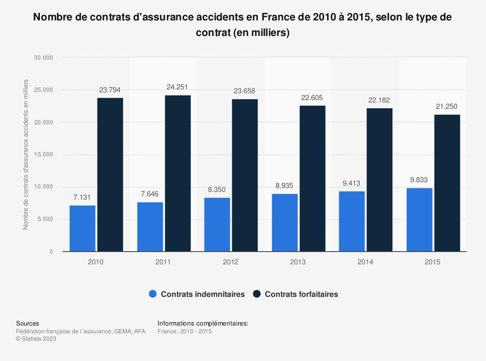 Statistique: Nombre de contrats d'assurance accidents en France de 2010 à 2015, selon le type de contrat (en milliers) | Statista