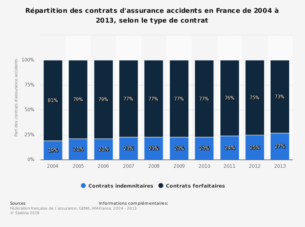 Statistique: Répartition des contrats d'assurance accidents en France de 2004 à 2013, selon le type de contrat | Statista