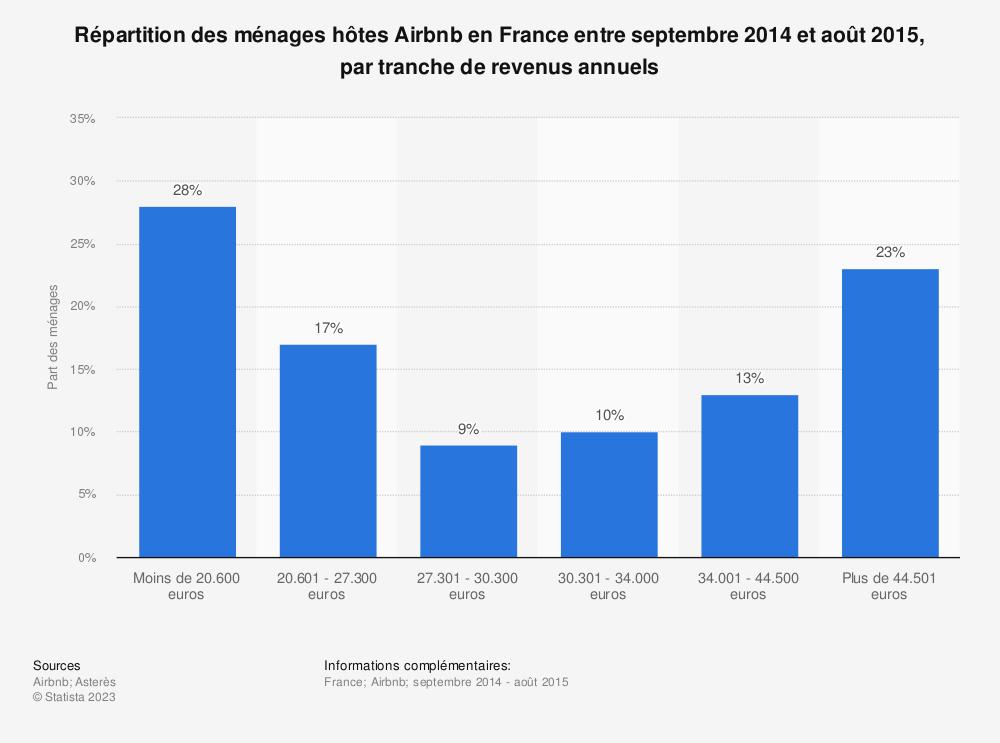Statistique: Répartition des ménages hôtes Airbnb en France entre septembre 2014 et août 2015, par tranche de revenus annuels | Statista