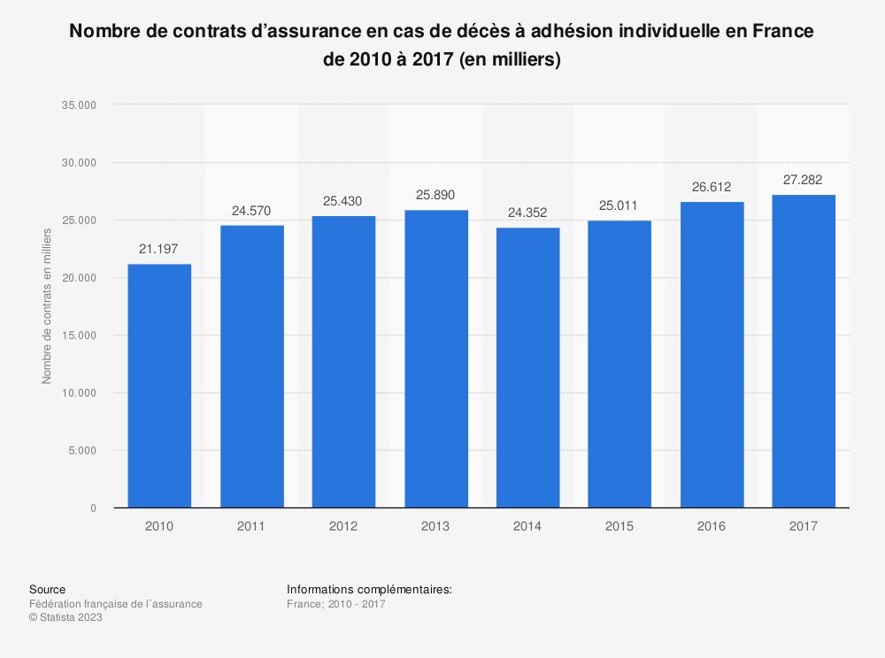Statistique: Nombre de contrats d'assurance en cas de décès à adhésion individuelle en France de 2010 à 2017 (en milliers) | Statista