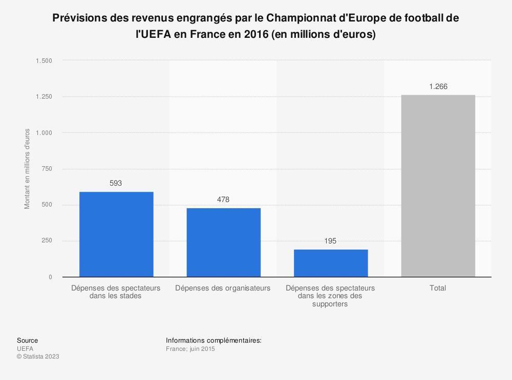 Statistique: Prévisions des revenus engrangés par le Championnat d'Europe de football de l'UEFA en France en 2016 (en millions d'euros) | Statista