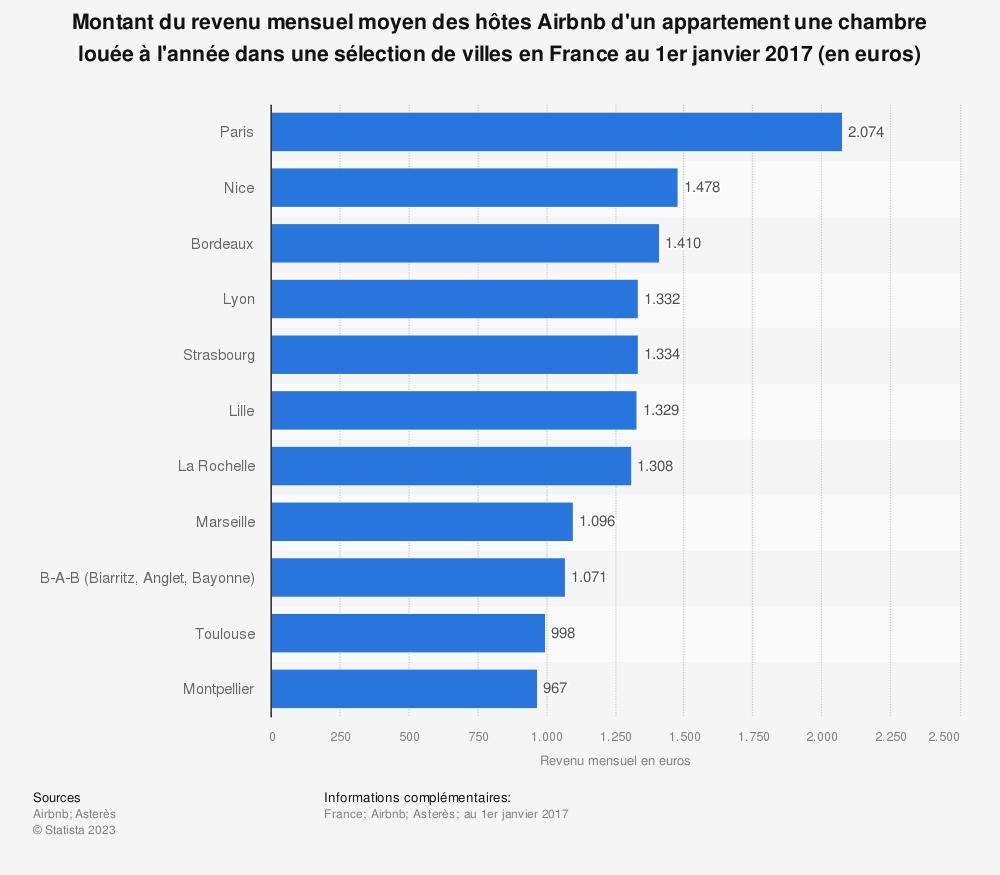 Statistique: Montant du revenu mensuel moyen des hôtes Airbnb d'un appartement une chambre louée à l'année dans une sélection de villes en France au 1er janvier 2017 (en euros) | Statista