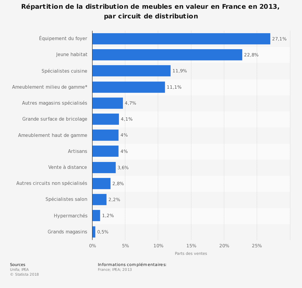 Statistique: Répartition de la distribution de meubles en valeur en France en 2013, par circuit de distribution | Statista