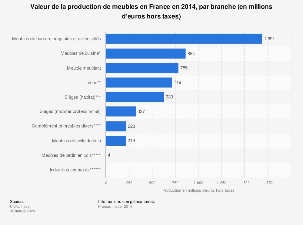 Statistique: Valeur de la production de meubles en France en 2014, par branche (en millions d'euros hors taxes) | Statista