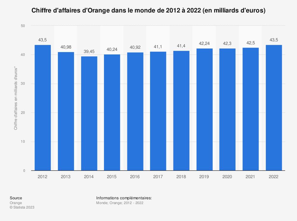 Statistique: Chiffre d'affaires d'Orange dans le monde de 2012 à 2018 (en milliards d'euros) | Statista