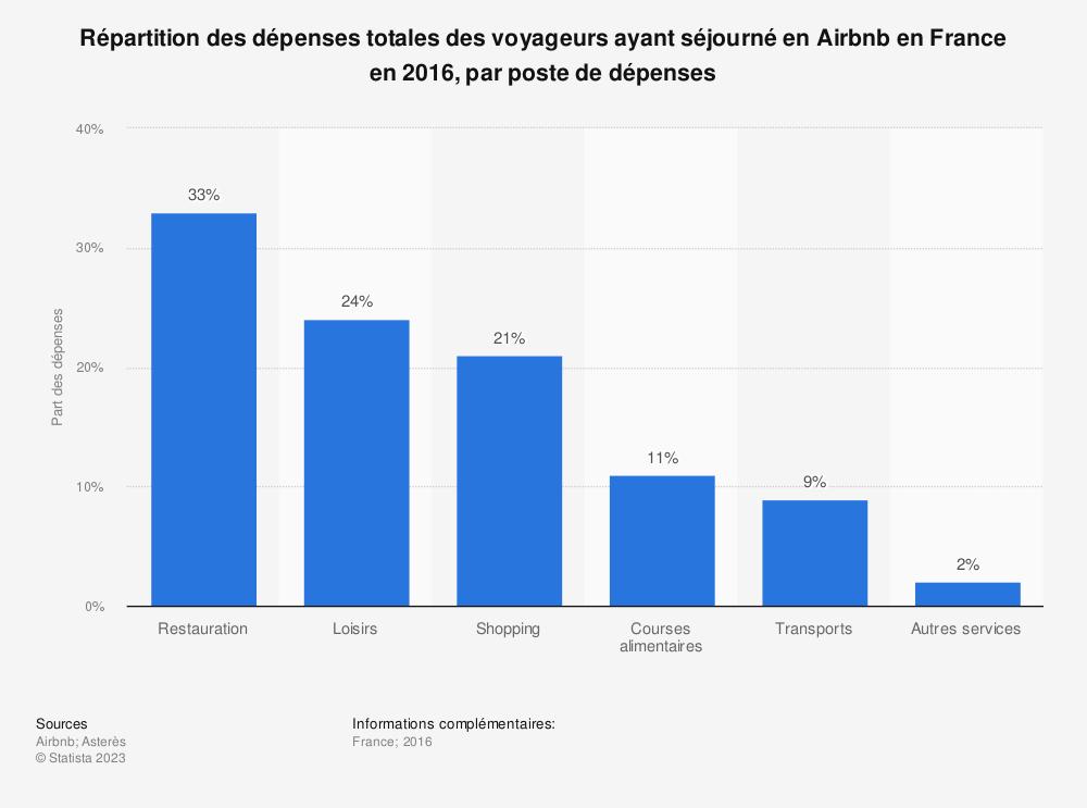Statistique: Répartition des dépenses totales des voyageurs ayant séjourné en Airbnb en France en 2016, par poste de dépenses | Statista