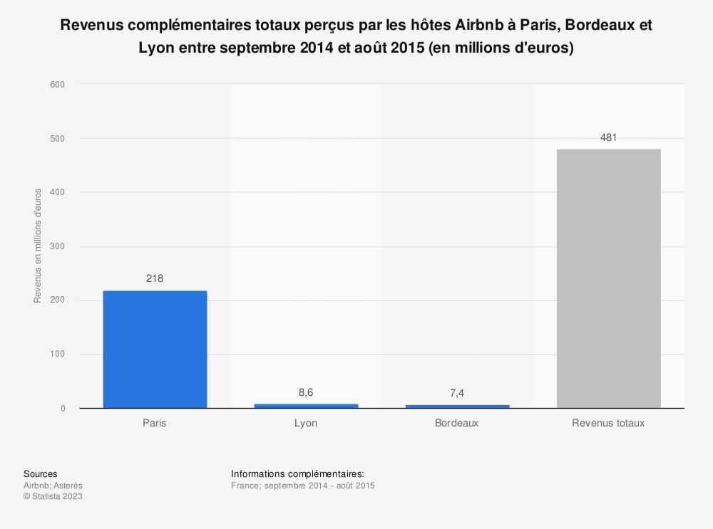Statistique: Revenus complémentaires totaux perçus par les hôtes Airbnb à Paris, Bordeaux et Lyon entre septembre 2014 et août 2015 (en millions d'euros) | Statista