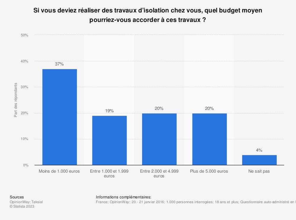 Statistique: Si vous deviez réaliser des travaux d'isolation chez vous, quel budget moyen pourriez-vous accorder à ces travaux ? | Statista