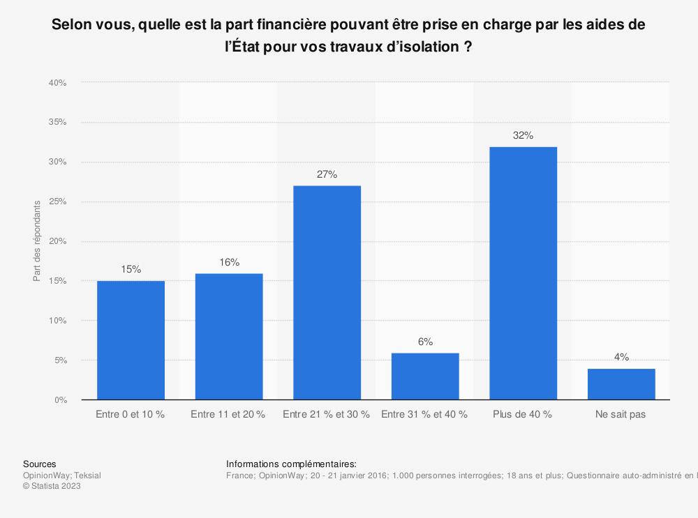 Statistique: Selon vous, quelle est la part financière pouvant être prise en charge par les aides de l'État pour vos travaux d'isolation ? | Statista