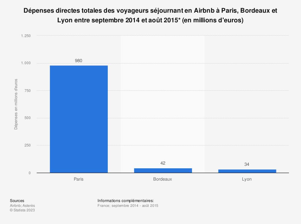 Statistique: Dépenses directes totales des voyageurs séjournant en Airbnb à Paris, Bordeaux et Lyon entre septembre 2014 et août 2015* (en millions d'euros) | Statista