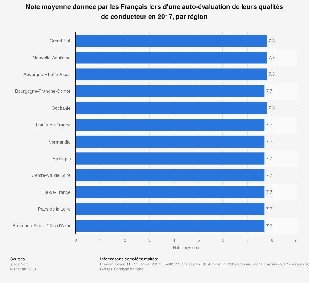 Statistique: Note moyenne donnée par les Français lors d'une auto-évaluation de leurs qualités de conducteur en 2017, par région | Statista