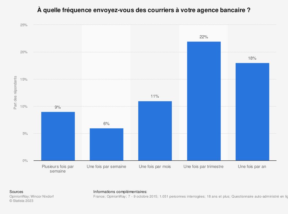 Statistique: À quelle fréquence envoyez-vous des courriers à votre agence bancaire ? | Statista
