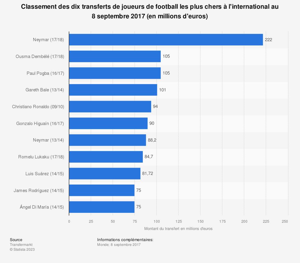 Statistique: Classement des dix transferts de joueurs de football les plus chers à l'international au 8 septembre 2017 (en millions d'euros) | Statista