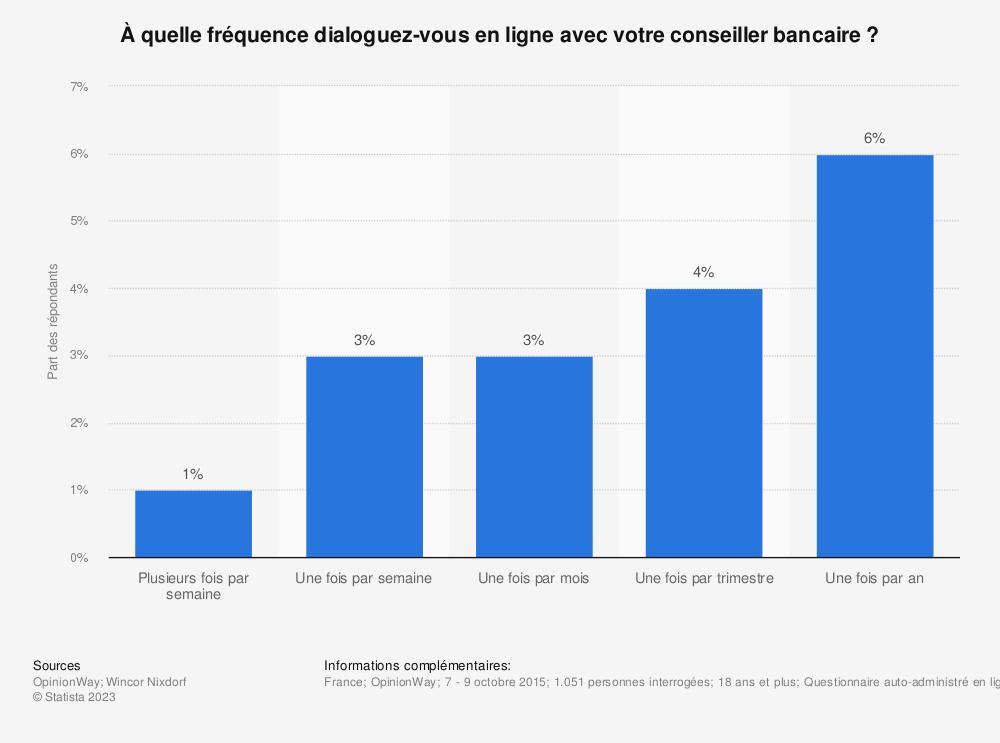 Statistique: À quelle fréquence dialoguez-vous en ligne avec votre conseiller bancaire ? | Statista