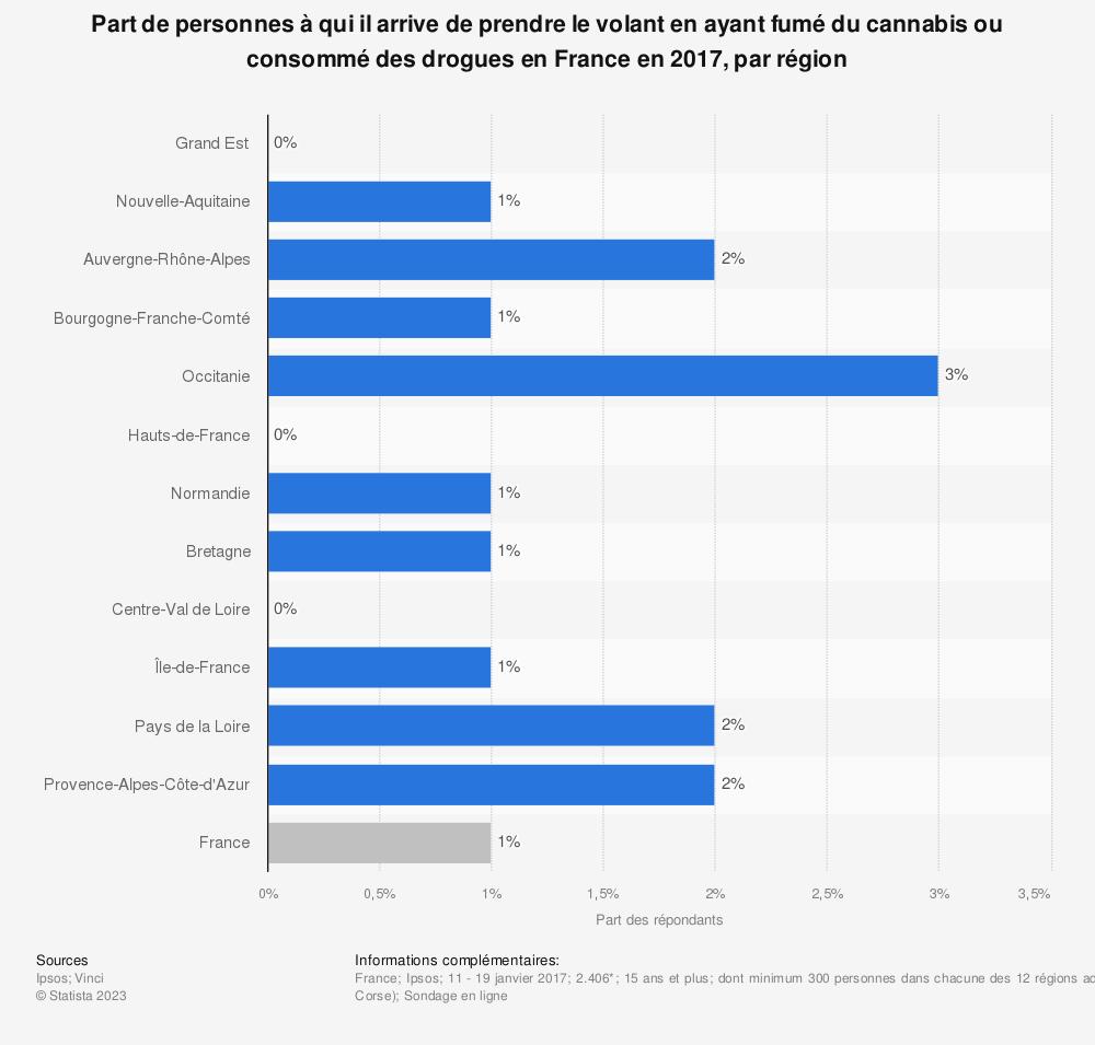 Statistique: Part de personnes à qui il arrive de prendre le volant en ayant fumé du cannabis ou consommé des drogues en France en 2017, par région | Statista