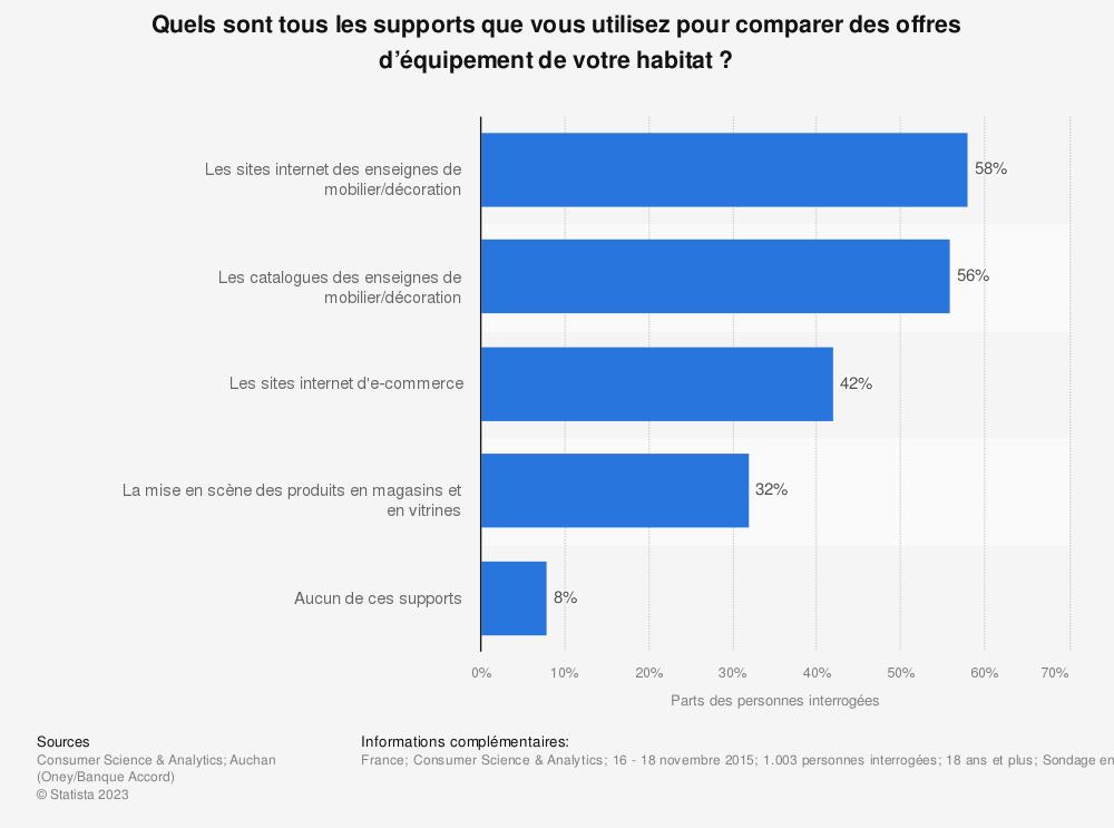 Statistique: Quels sont tous les supports que vous utilisez pour comparer des offres d'équipement de votre habitat ? | Statista